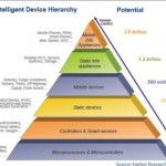 intelligent device hieracchy