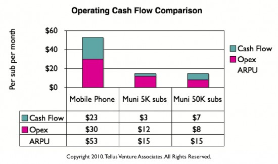 Operating cash flow comparison cellular versus wifi operators