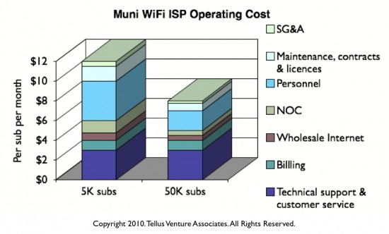Muni WiFi ISP operating costs