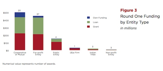 RUS BIP funding by type of entity