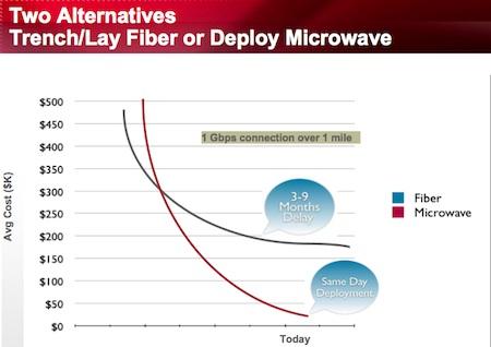 Fiber versus microwave deployment