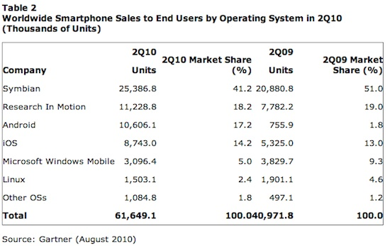 (see the chart below of worldwide smartphone sales by operating system).