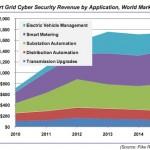 smart grid security revenue