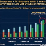 smartphone-pc shipments