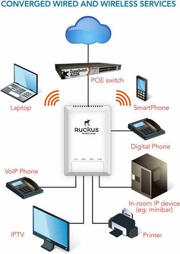 Ruckus Wireless WiFi switch