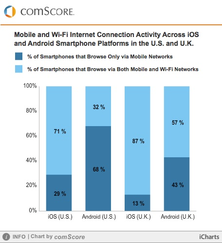 comscore wifi study