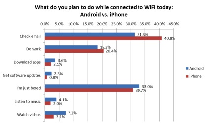 wifi user survey