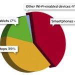 smartphones overtake laptops