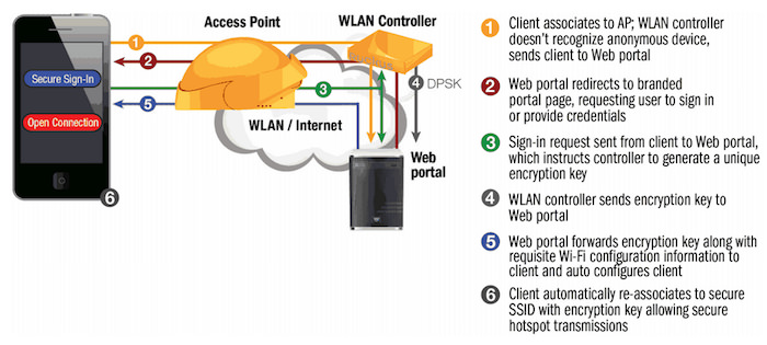 how to secure wifi connection