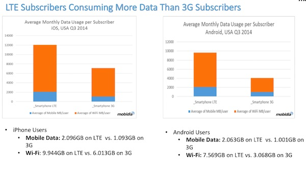 LTE subscribers data usage